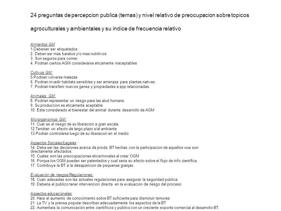 24 preguntas de percepcion publica (temas) y nivel relativo de preocupacion sobre topicos agroculturales y ambientales y su indice de frecuencia relat