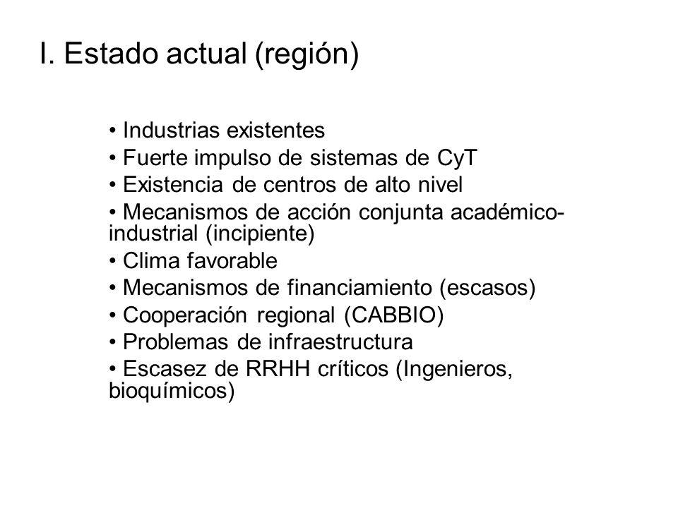 I. Estado actual (región) Industrias existentes Fuerte impulso de sistemas de CyT Existencia de centros de alto nivel Mecanismos de acción conjunta ac