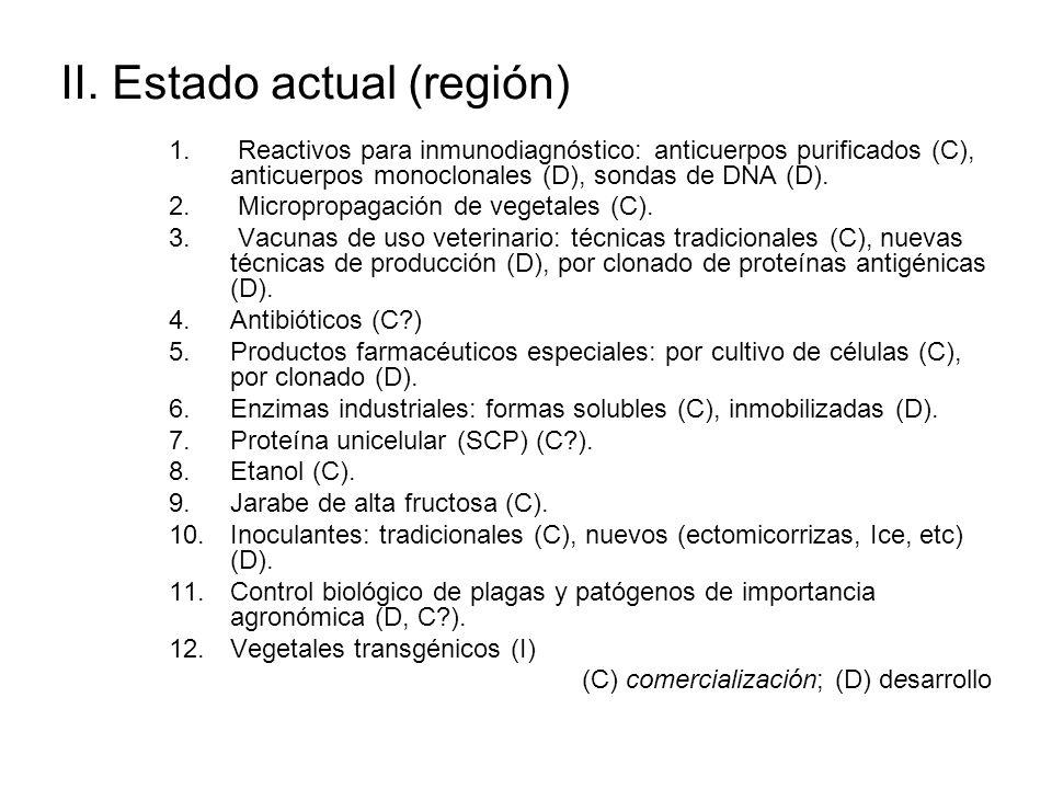 II. Estado actual (región) 1. Reactivos para inmunodiagnóstico: anticuerpos purificados (C), anticuerpos monoclonales (D), sondas de DNA (D). 2. Micro