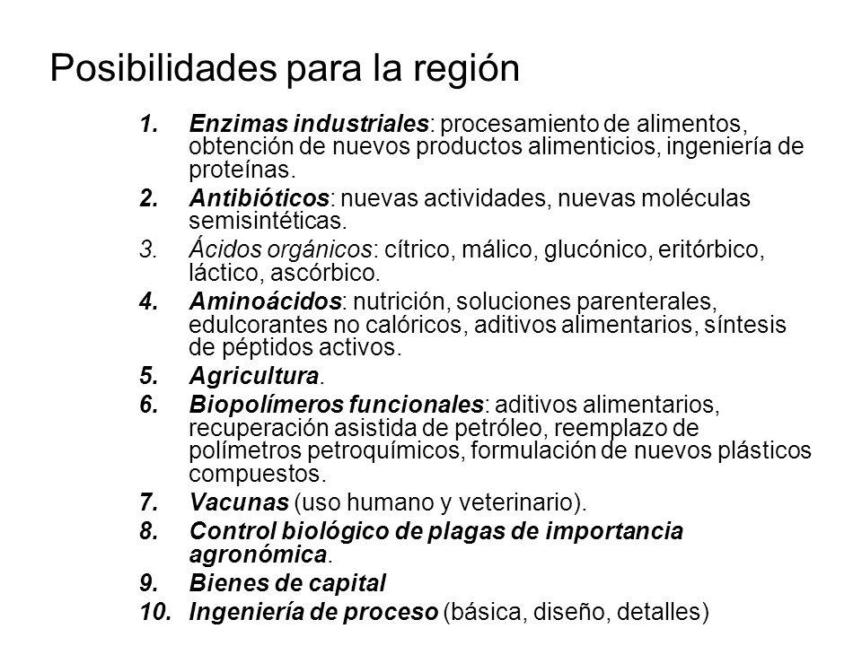 Posibilidades para la región 1.Enzimas industriales: procesamiento de alimentos, obtención de nuevos productos alimenticios, ingeniería de proteínas.