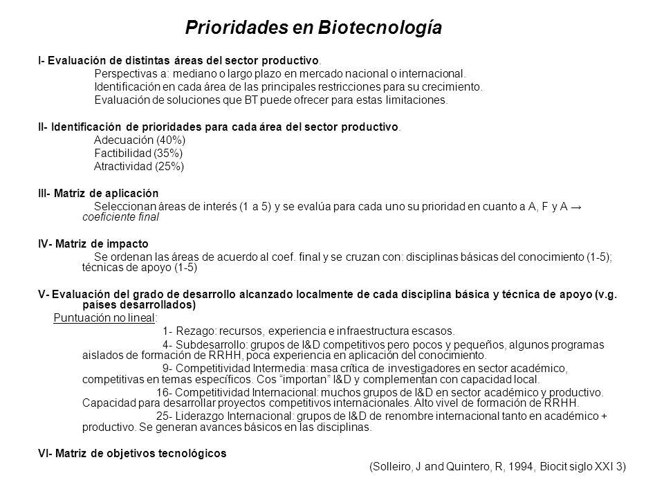 Prioridades en Biotecnología I- Evaluación de distintas áreas del sector productivo. Perspectivas a: mediano o largo plazo en mercado nacional o inter