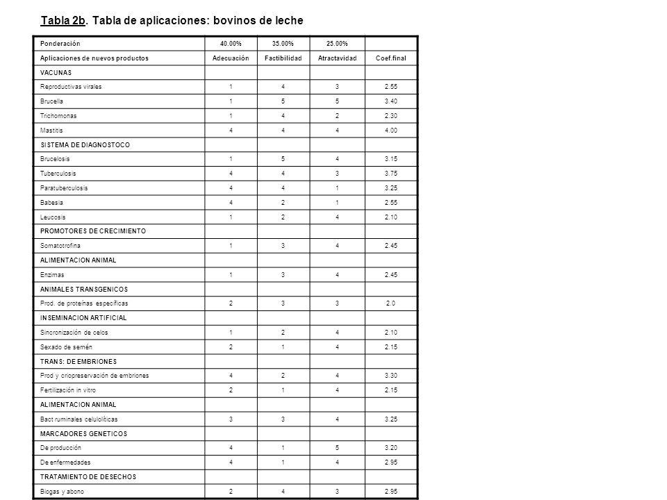 Tabla 2b. Tabla de aplicaciones: bovinos de leche Ponderación40.00%35.00%25.00% Aplicaciones de nuevos productosAdecuaciónFactibilidadAtractavidadCoef