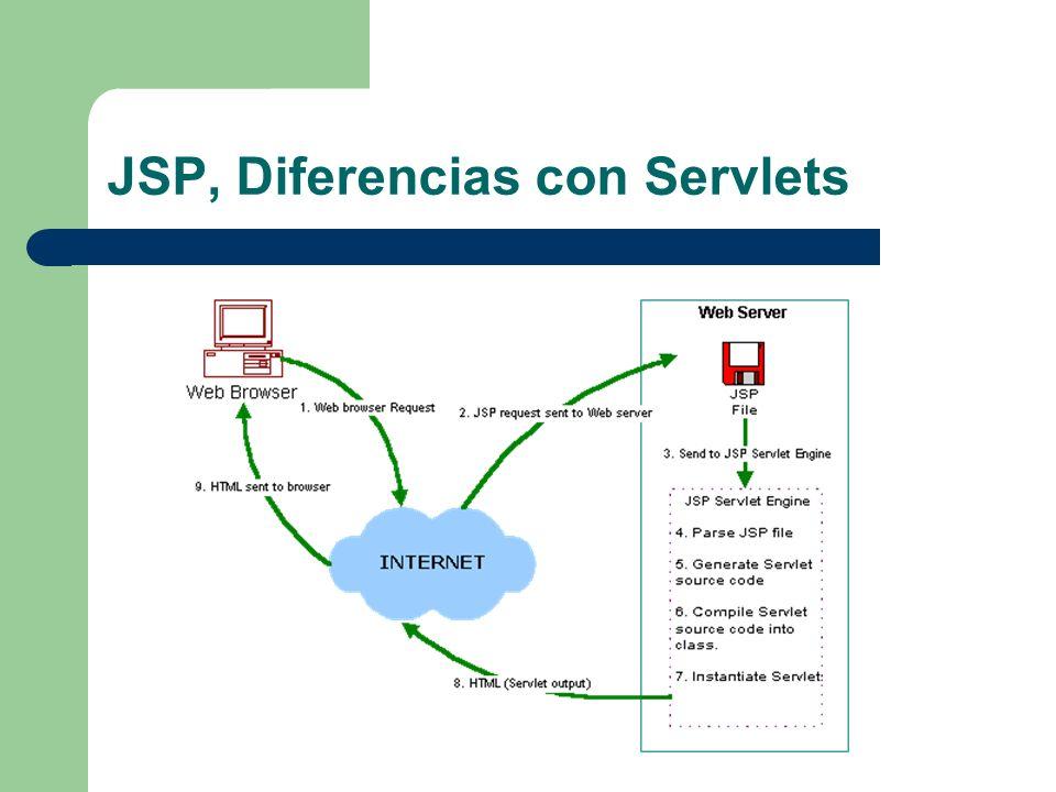 JSP, Diferencias con Servlets