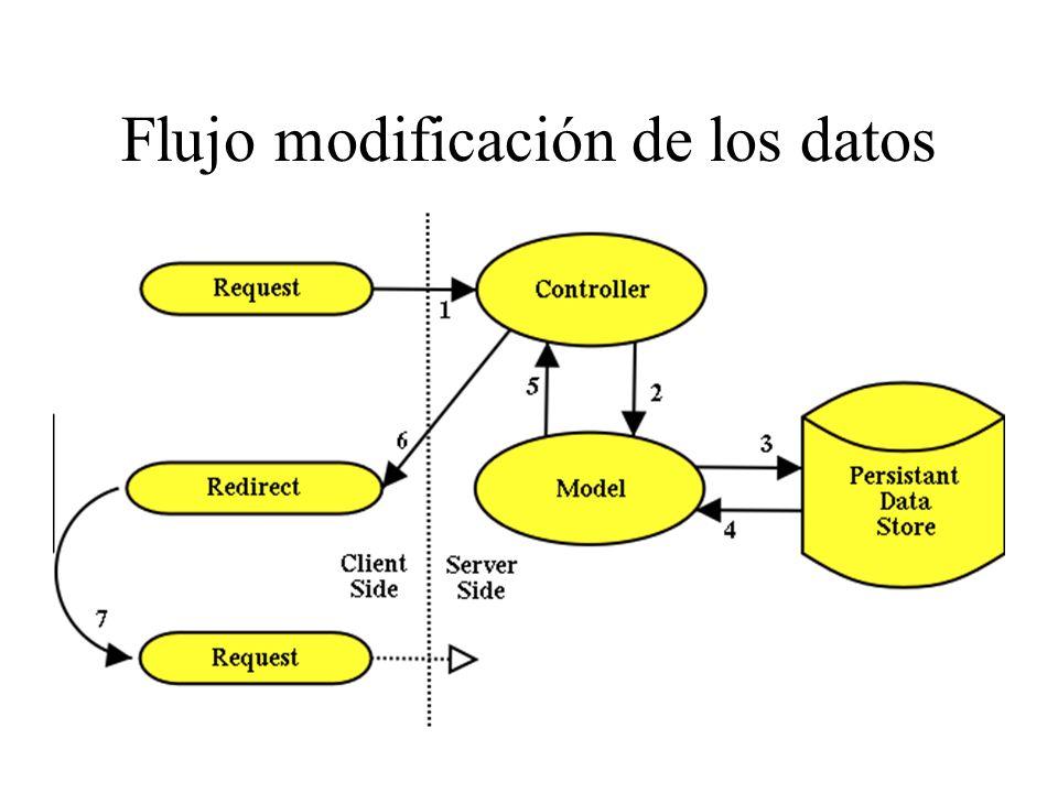 Flujo modificación de los datos