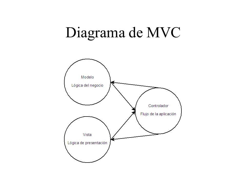 Diagrama de MVC