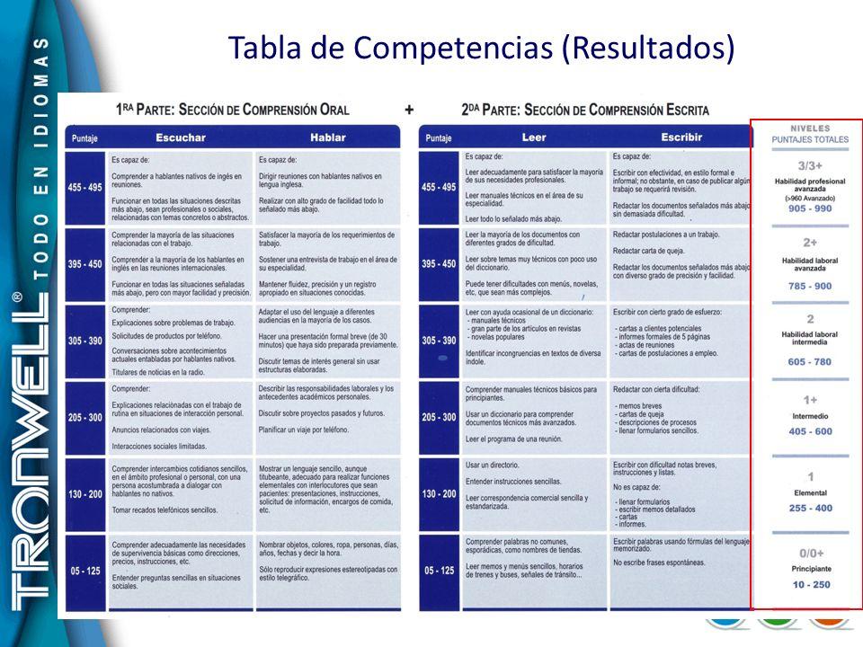 Tabla de Competencias (Resultados)