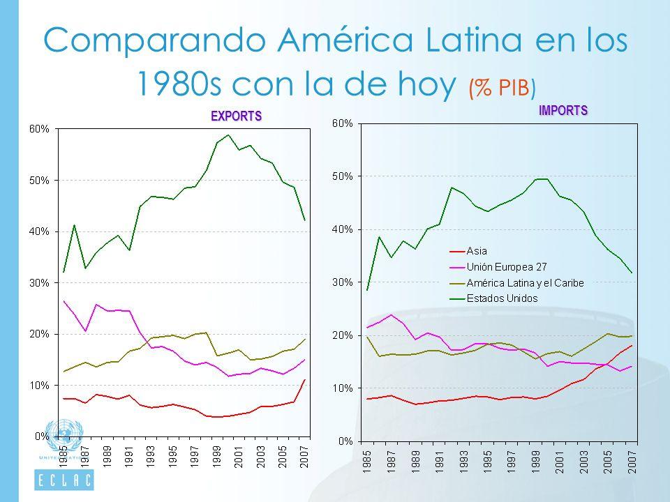 Comparando América Latina en los 1980s con la de hoy (% PIB) EXPORTSIMPORTS