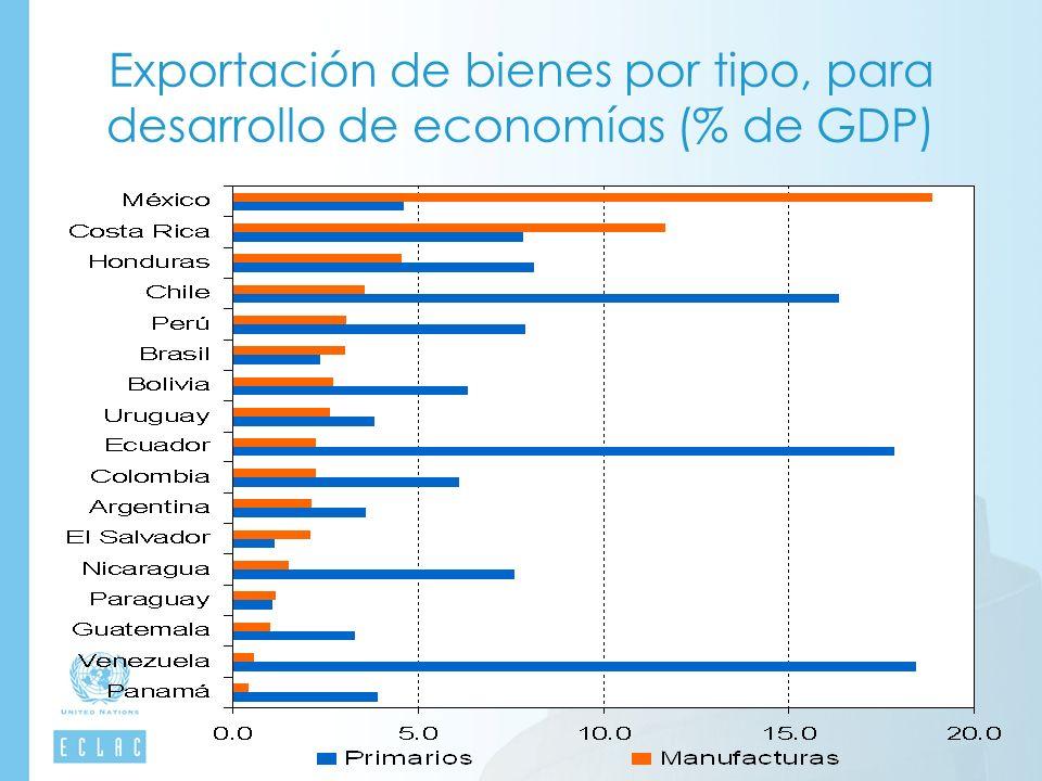 Exportación de bienes por tipo, para desarrollo de economías (% de GDP)