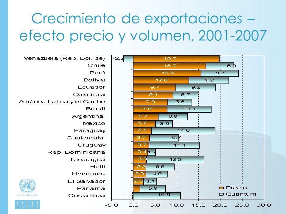 Crecimiento de exportaciones – efecto precio y volumen, 2001-2007