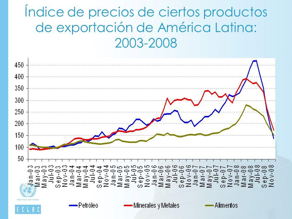 Índice de precios de ciertos productos de exportación de América Latina: 2003-2008