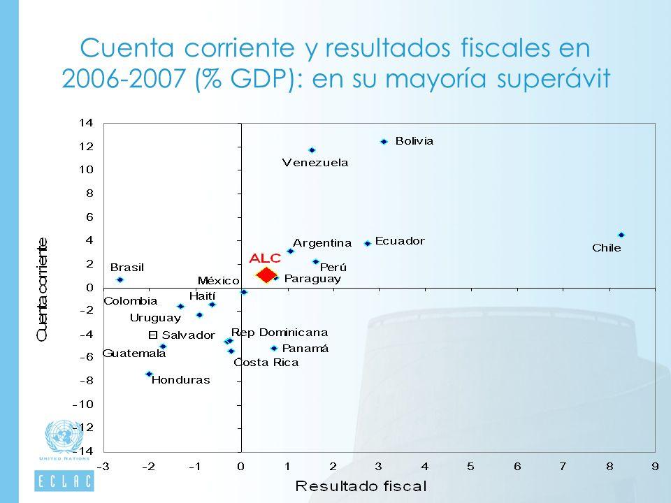 Cuenta corriente y resultados fiscales en 2006-2007 (% GDP): en su mayoría superávit