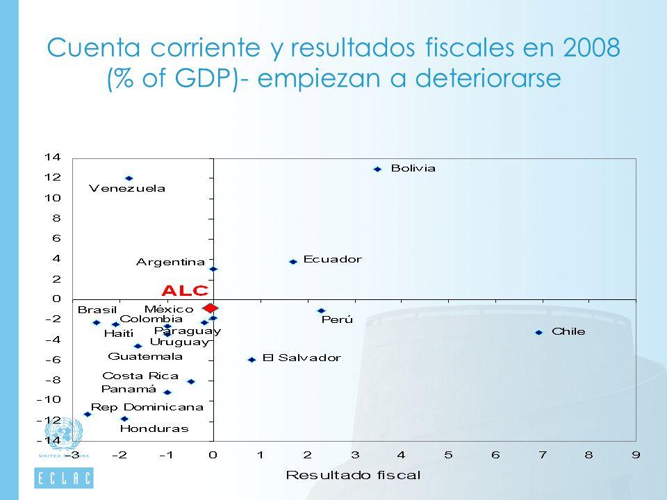Cuenta corriente y resultados fiscales en 2008 (% of GDP)- empiezan a deteriorarse