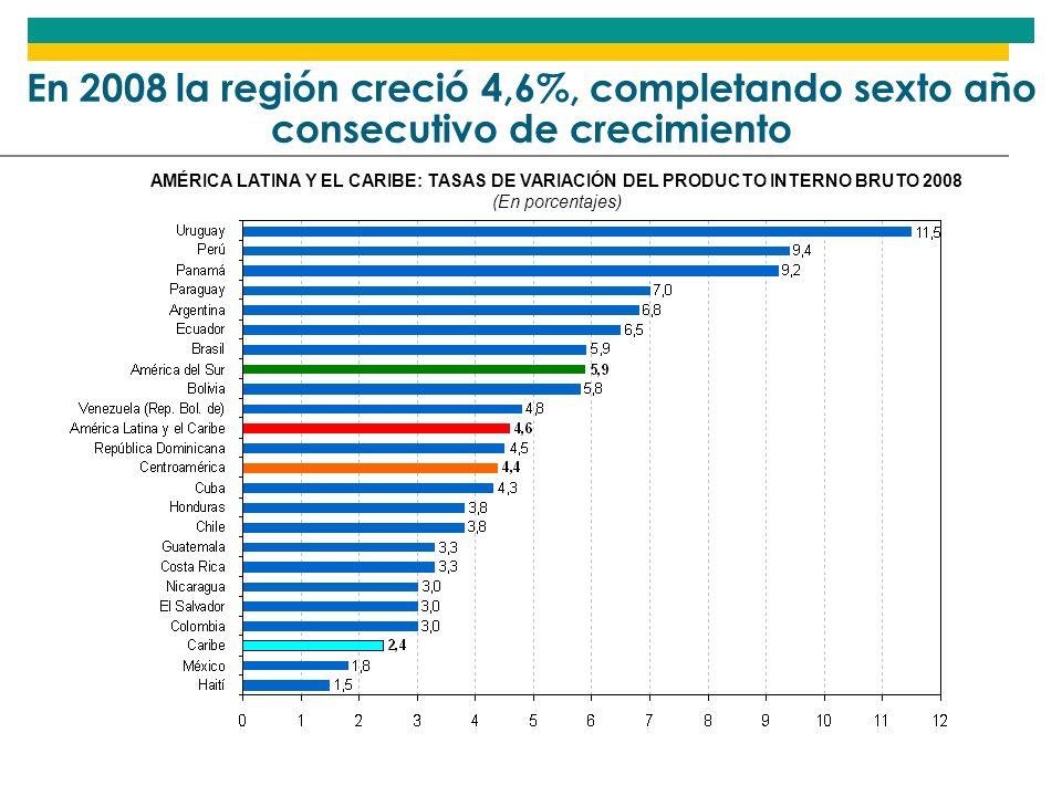 AMÉRICA LATINA Y EL CARIBE: TASAS DE VARIACIÓN DEL PIB PER CÁPITA (En porcentajes) El PIB por habitante creció arriba de 3% por quinto año seguido, algo no visto en 4 décadas