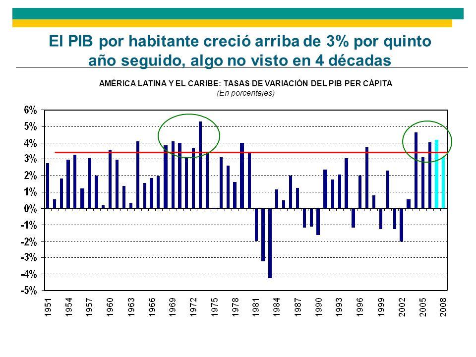 AMÉRICA LATINA Y EL CARIBE: INVERSIÓN EXTRANJERA DIRECTA NETA, 2008 En porcentajes del PIB La importancia de la IED no es la igual para todos los países 21,8% 24,7%