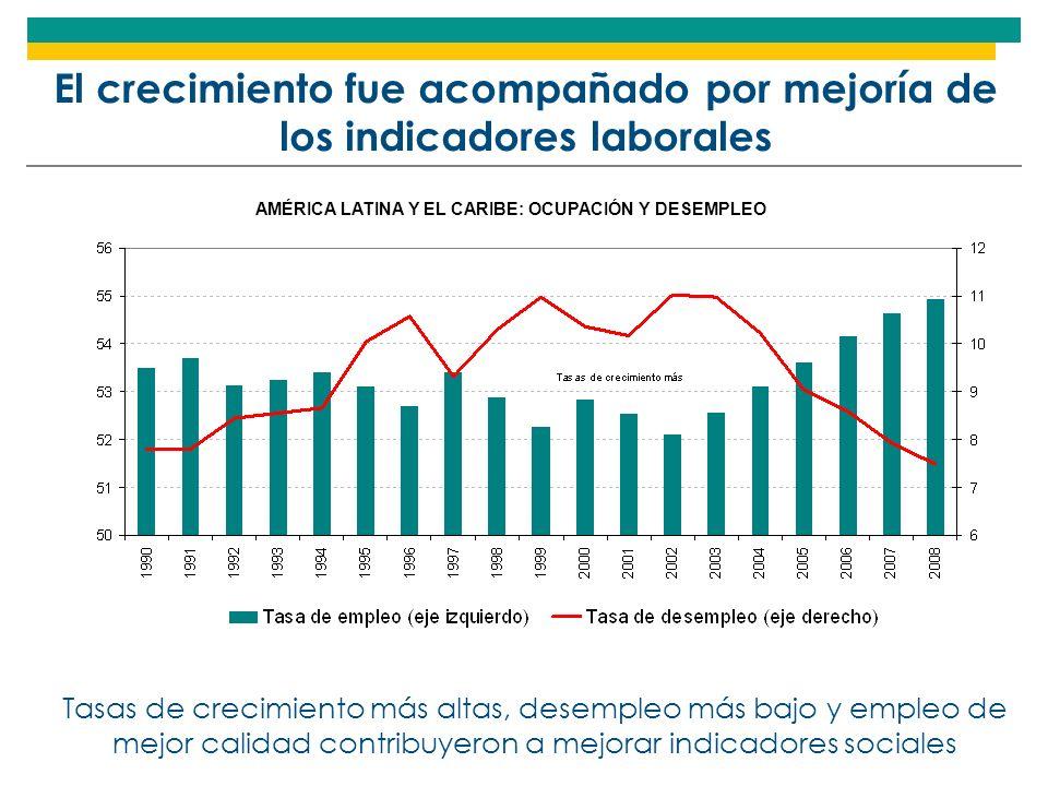 Pobreza e indigencia estaban disminuyendo AMÉRICA LATINA: EVOLUCIÓN DE LA POBREZA E INDIGENCIA, 1980-2007 (En porcentajes de personas)