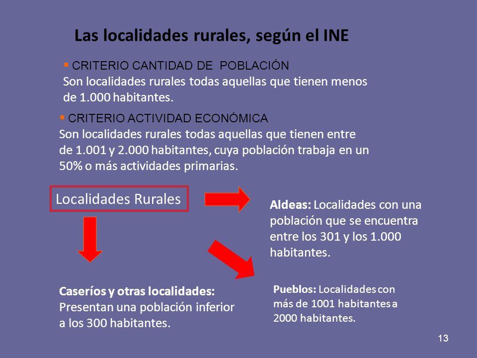 13 Las localidades rurales, según el INE CRITERIO CANTIDAD DE POBLACIÓN Son localidades rurales todas aquellas que tienen menos de 1.000 habitantes. C