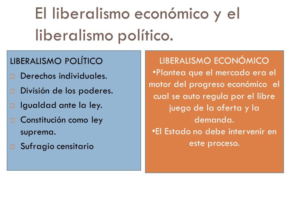 El liberalismo económico y el liberalismo político. LIBERALISMO POLÍTICO Derechos individuales. División de los poderes. Igualdad ante la ley. Constit