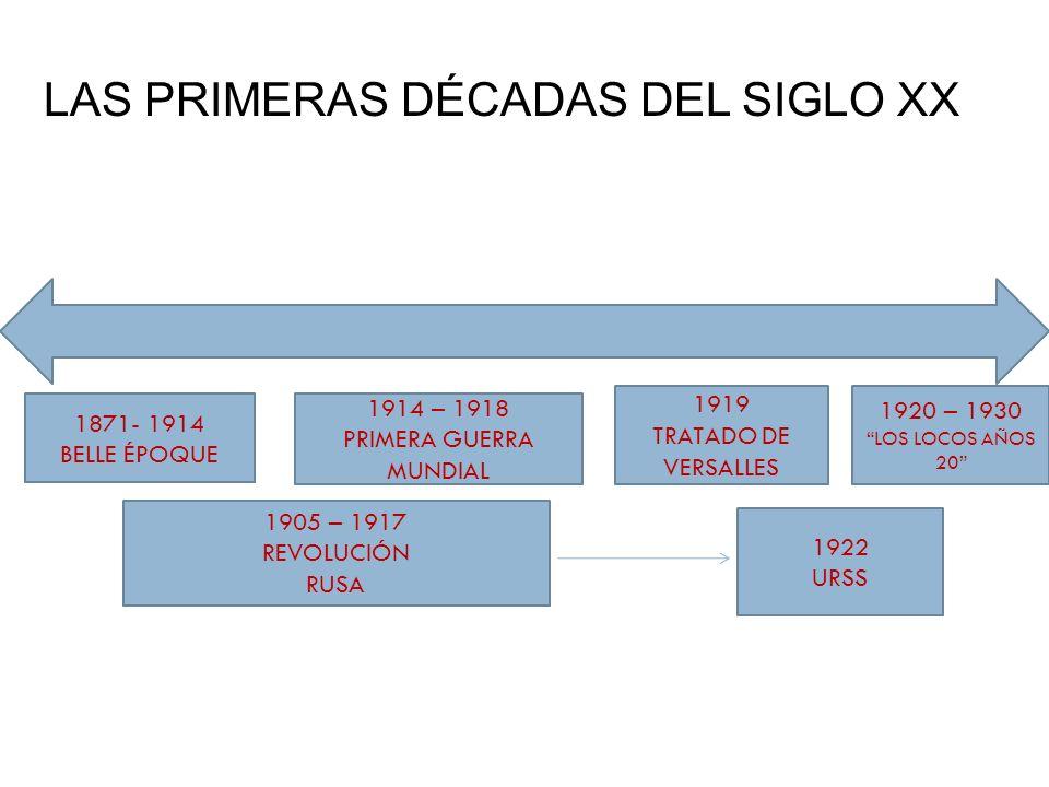 1870-1914 La Sociedad Finisecular