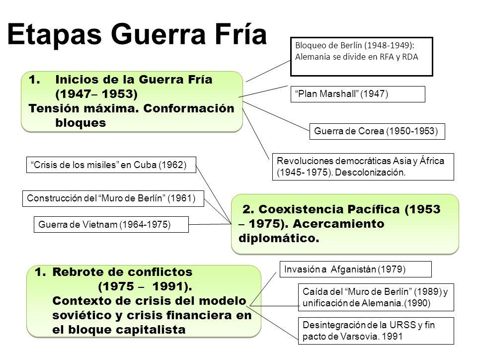 Etapas Guerra Fría 1.Inicios de la Guerra Fría (1947– 1953) Tensión máxima.