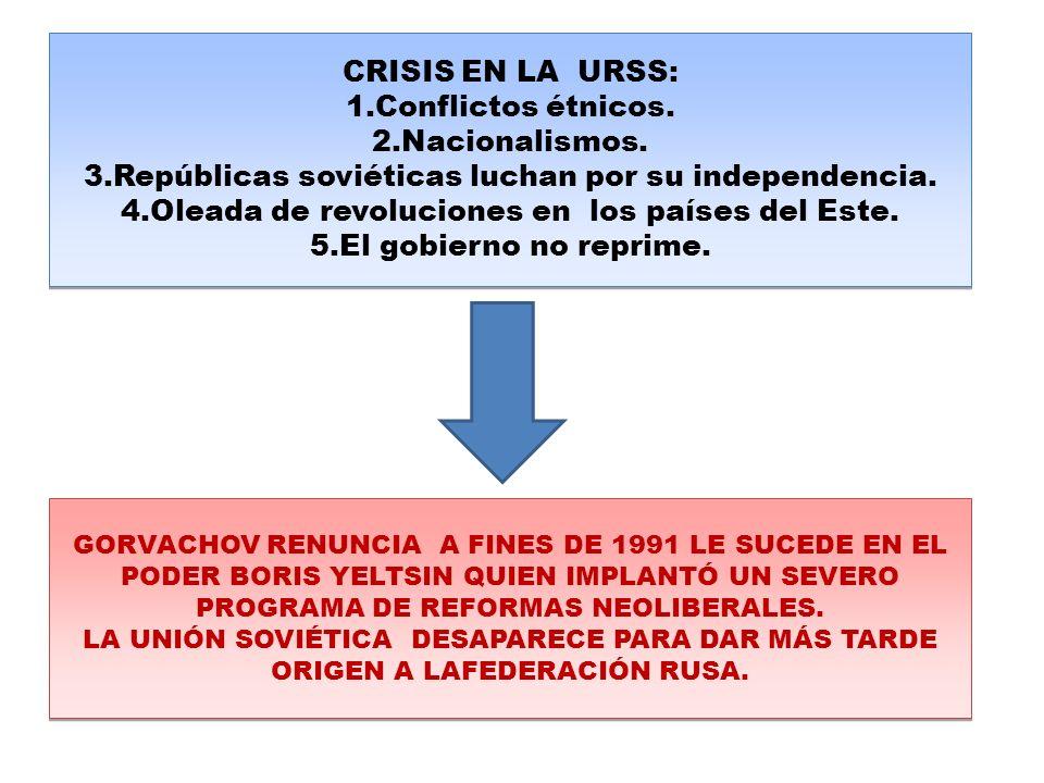 CRISIS EN LA URSS: 1.Conflictos étnicos.2.Nacionalismos.