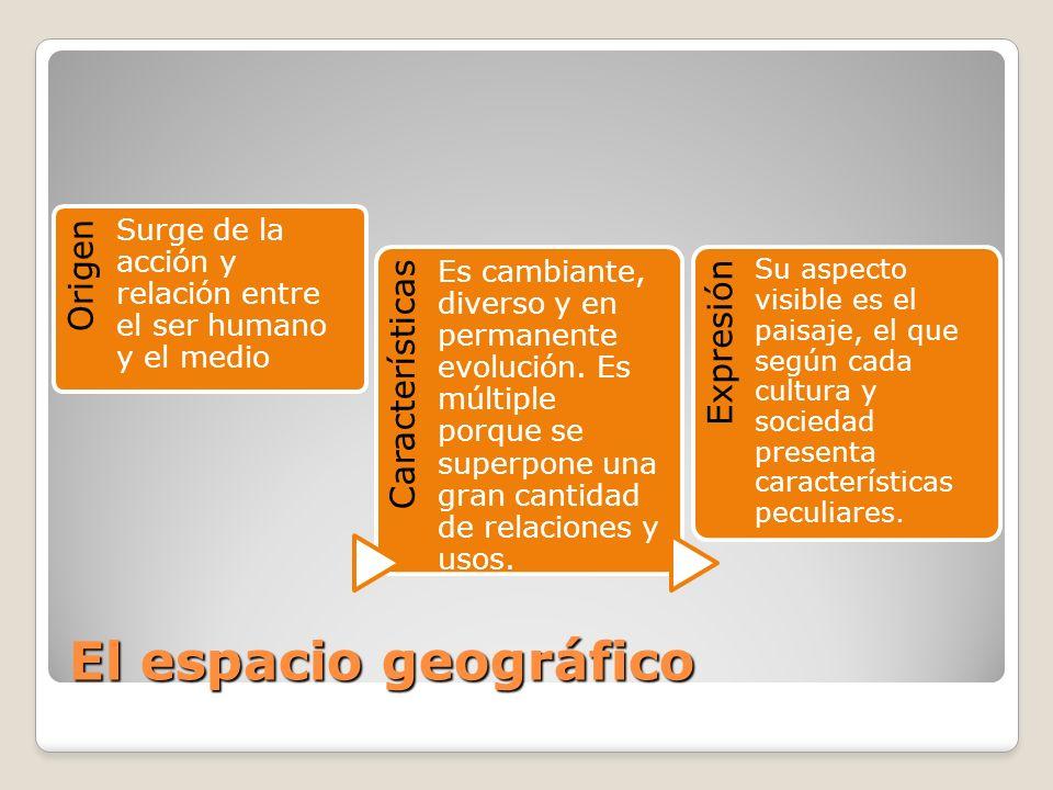 Espacio Geográfico -Espacio en permanente evolución.