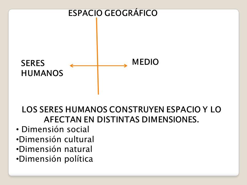 MEDIO FÍSICO SERES HUMANOS (POBLACIÓN) Espacio Geográfico ¿Qué es la población?