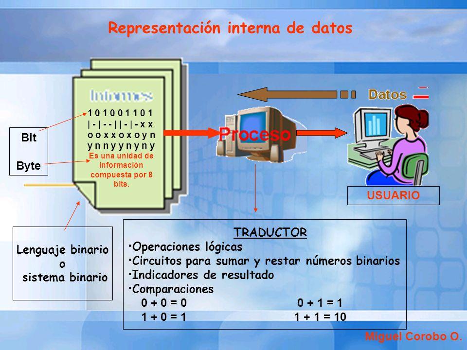 Representación interna de datos Lenguaje binario o sistema binario TRADUCTOR Operaciones lógicas Circuitos para sumar y restar números binarios Indica