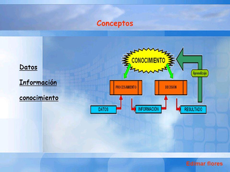 Datos Información conocimiento Conceptos Edimar flores
