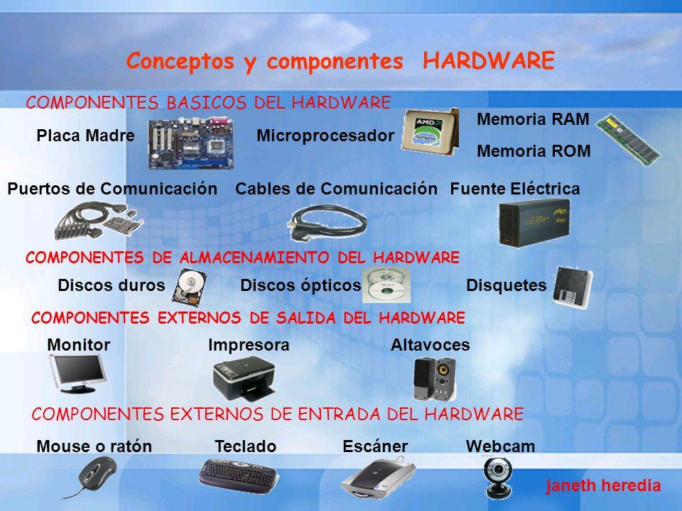 Conceptos y componentes HARDWARE COMPONENTES BASICOS DEL HARDWARE Placa MadreMicroprocesador Memoria RAM Memoria ROM Cables de ComunicaciónFuente Eléc