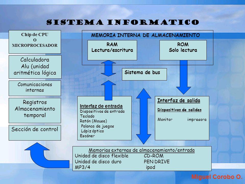 SISTEMA INFORMATICO Calculadora Alu (unidad aritmética lógica Comunicaciones internas Registros Almacenamiento temporal Sección de control ROM Solo le