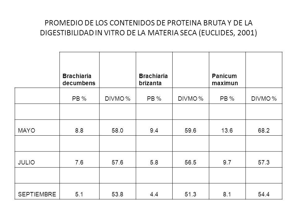 PROMEDIO DE LOS CONTENIDOS DE PROTEINA BRUTA Y DE LA DIGESTIBILIDAD IN VITRO DE LA MATERIA SECA (EUCLIDES, 2001) Brachiaria decumbens Brachiaria briza