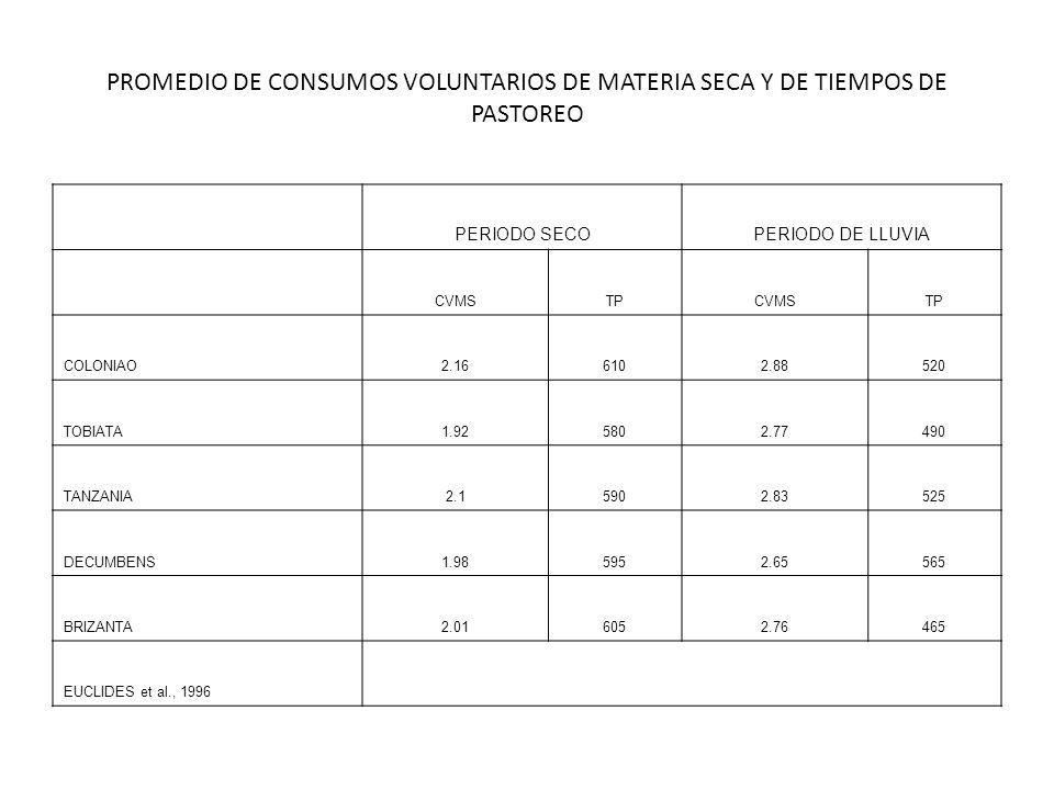 PROMEDIO DE CONSUMOS VOLUNTARIOS DE MATERIA SECA Y DE TIEMPOS DE PASTOREO PERIODO SECOPERIODO DE LLUVIA CVMSTPCVMSTP COLONIAO2.166102.88520 TOBIATA1.9