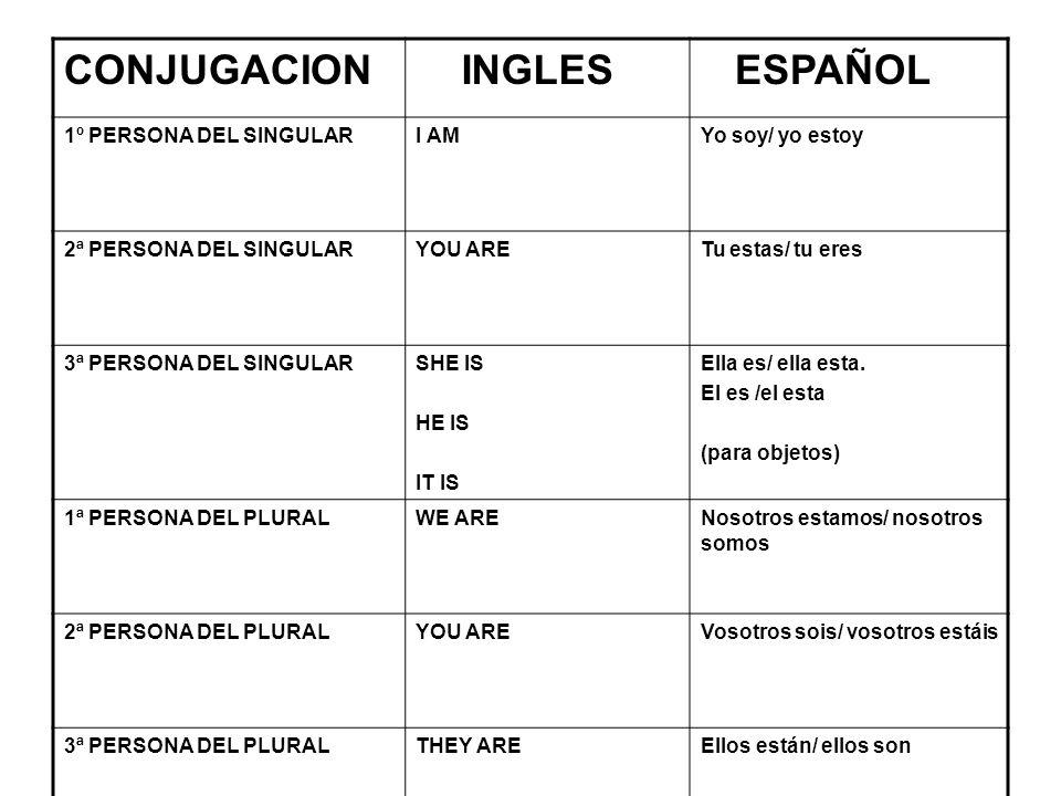 CONJUGACION INGLES ESPAÑOL 1º PERSONA DEL SINGULARI AMYo soy/ yo estoy 2ª PERSONA DEL SINGULARYOU ARETu estas/ tu eres 3ª PERSONA DEL SINGULARSHE IS H
