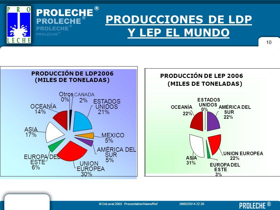 10 PRODUCCIONES DE LDP Y LEP EL MUNDO © DeLaval 2003 Presentation Name/Ref09/02/2014 22:28 10 PRODUCCIÓN DE LDP2006 (MILES DE TONELADAS) UNION EUROPEA