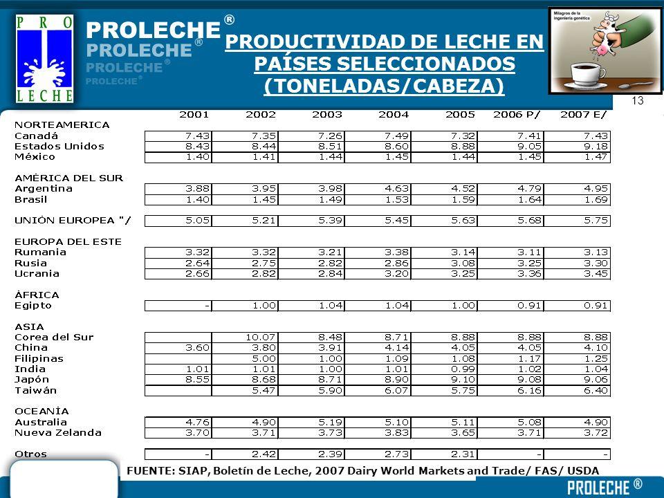 13 PRODUCTIVIDAD DE LECHE EN PAÍSES SELECCIONADOS (TONELADAS/CABEZA) 19 FUENTE: SIAP, Boletín de Leche, 2007 Dairy World Markets and Trade/ FAS/ USDA