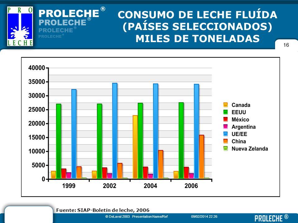 16 © DeLaval 2003 Presentation Name/Ref09/02/2014 22:28 16 CONSUMO DE LECHE FLUÍDA (PAÍSES SELECCIONADOS) MILES DE TONELADAS Fuente: SIAP-Boletín de l