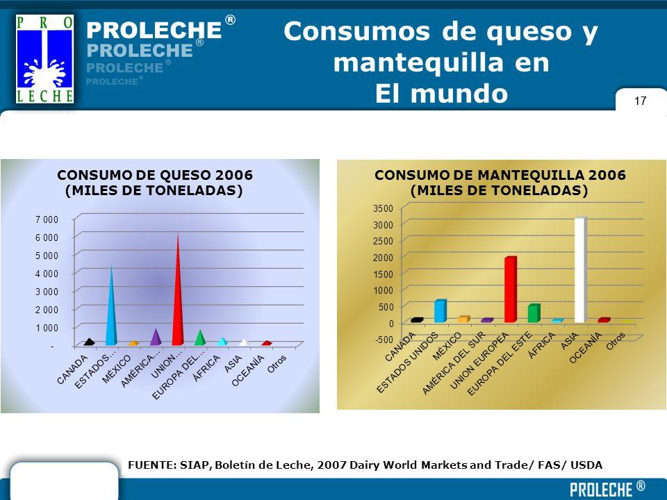 17 Consumos de queso y mantequilla en El mundo FUENTE: SIAP, Boletín de Leche, 2007 Dairy World Markets and Trade/ FAS/ USDA