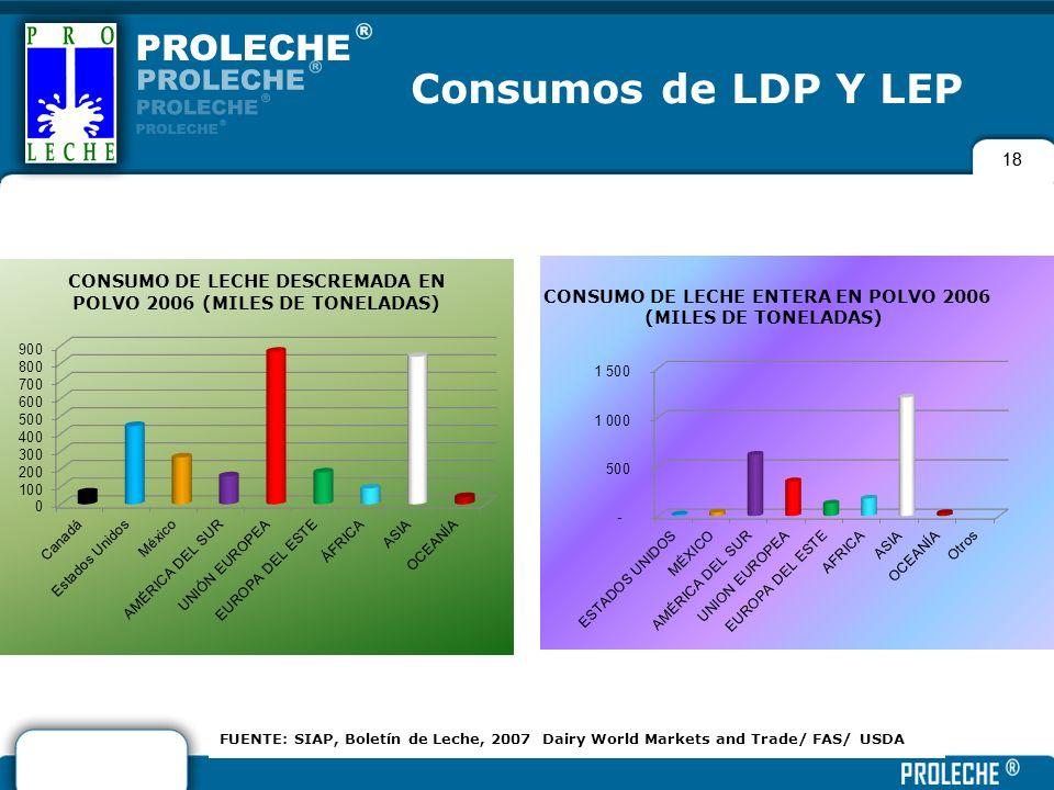 18 Consumos de LDP Y LEP FUENTE: SIAP, Boletín de Leche, 2007 Dairy World Markets and Trade/ FAS/ USDA