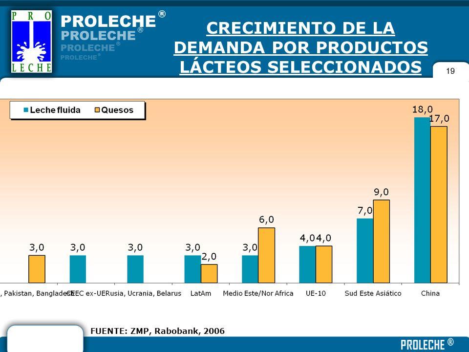 19 CRECIMIENTO DE LA DEMANDA POR PRODUCTOS LÁCTEOS SELECCIONADOS (%, 2006-2010) FUENTE: ZMP, Rabobank, 2006