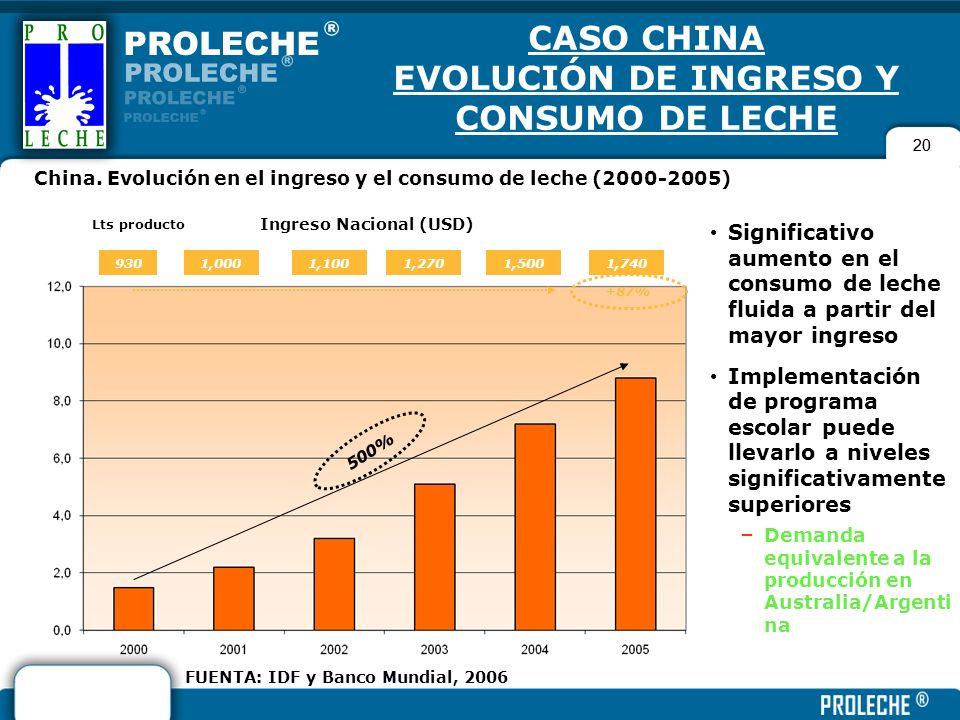 20 CASO CHINA EVOLUCIÓN DE INGRESO Y CONSUMO DE LECHE Significativo aumento en el consumo de leche fluida a partir del mayor ingreso Implementación de