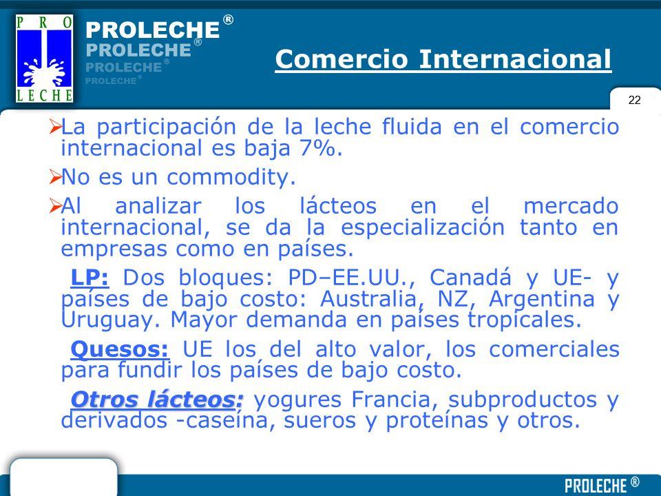 22 La participación de la leche fluida en el comercio internacional es baja 7%. No es un commodity. Al analizar los lácteos en el mercado internaciona