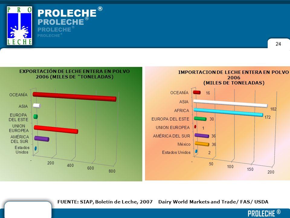 24 FUENTE: SIAP, Boletín de Leche, 2007 Dairy World Markets and Trade/ FAS/ USDA