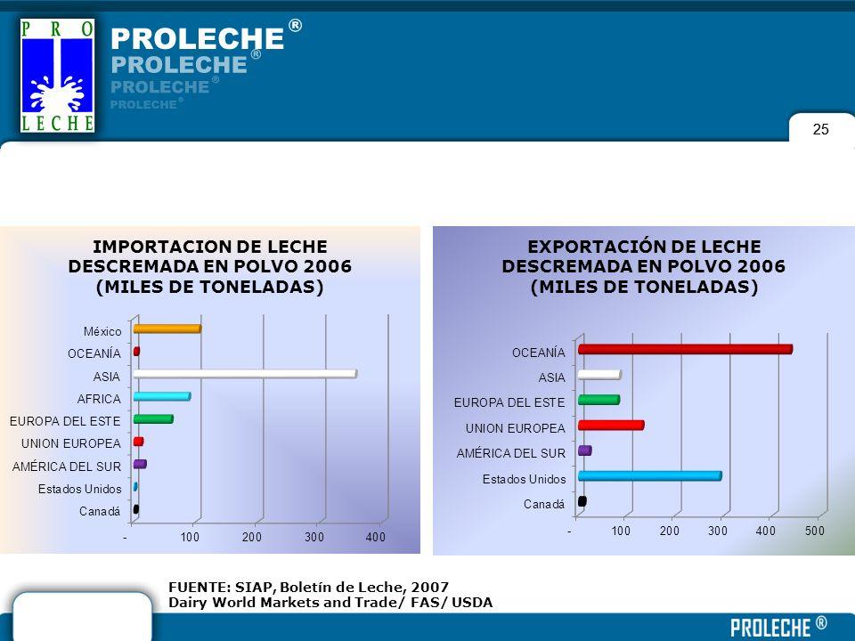 25 FUENTE: SIAP, Boletín de Leche, 2007 Dairy World Markets and Trade/ FAS/ USDA