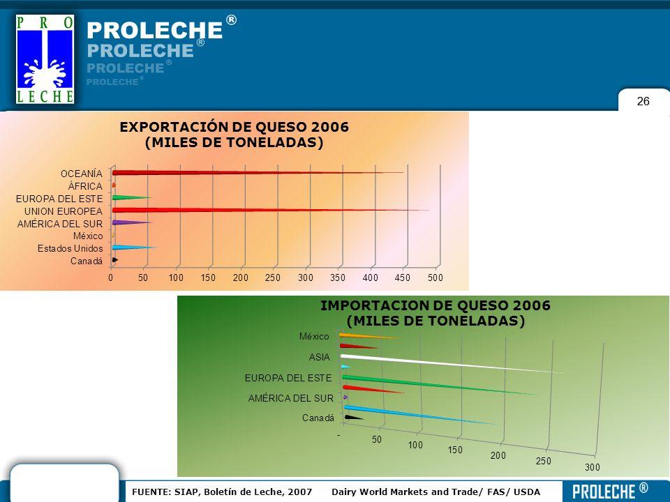 26 FUENTE: SIAP, Boletín de Leche, 2007 Dairy World Markets and Trade/ FAS/ USDA