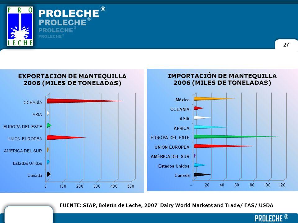 27 FUENTE: SIAP, Boletín de Leche, 2007 Dairy World Markets and Trade/ FAS/ USDA