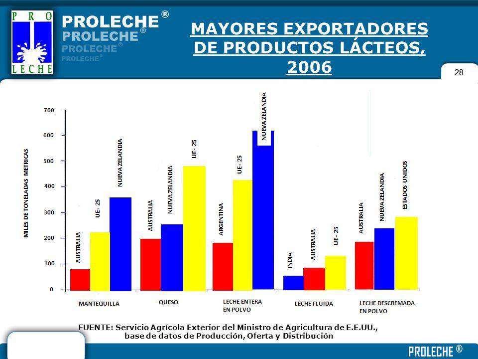 28 MAYORES EXPORTADORES DE PRODUCTOS LÁCTEOS, 2006 FUENTE: Servicio Agrícola Exterior del Ministro de Agricultura de E.E.UU., base de datos de Producc