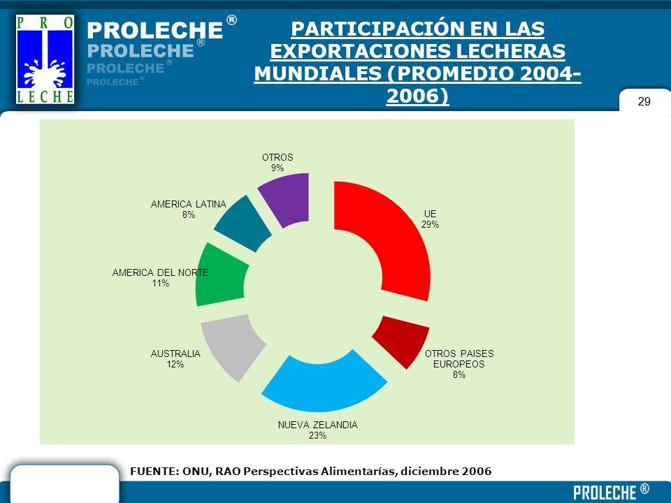 29 PARTICIPACIÓN EN LAS EXPORTACIONES LECHERAS MUNDIALES (PROMEDIO 2004- 2006) 29 FUENTE: ONU, RAO Perspectivas Alimentarías, diciembre 2006
