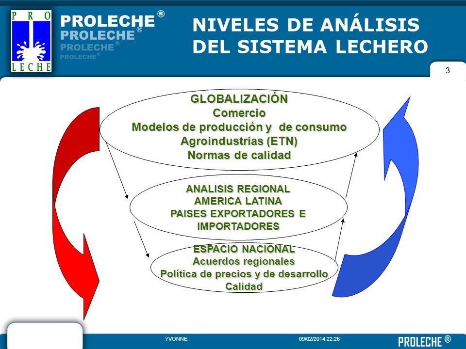 3 YVONNE09/02/2014 22:28 3 GLOBALIZACIÓNComercio Modelos de producción y de consumo Agroindustrias (ETN) Normas de calidad ANALISIS REGIONAL AMERICA L