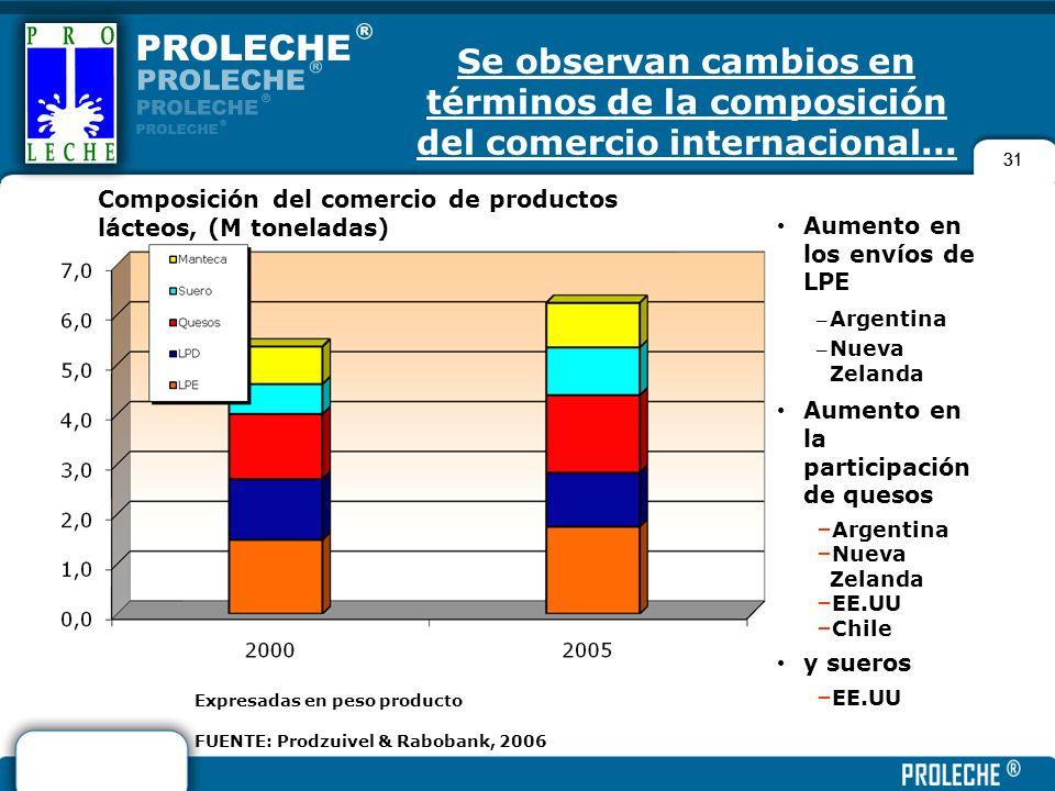 31 Se observan cambios en términos de la composición del comercio internacional... 31 Expresadas en peso producto FUENTE: Prodzuivel & Rabobank, 2006