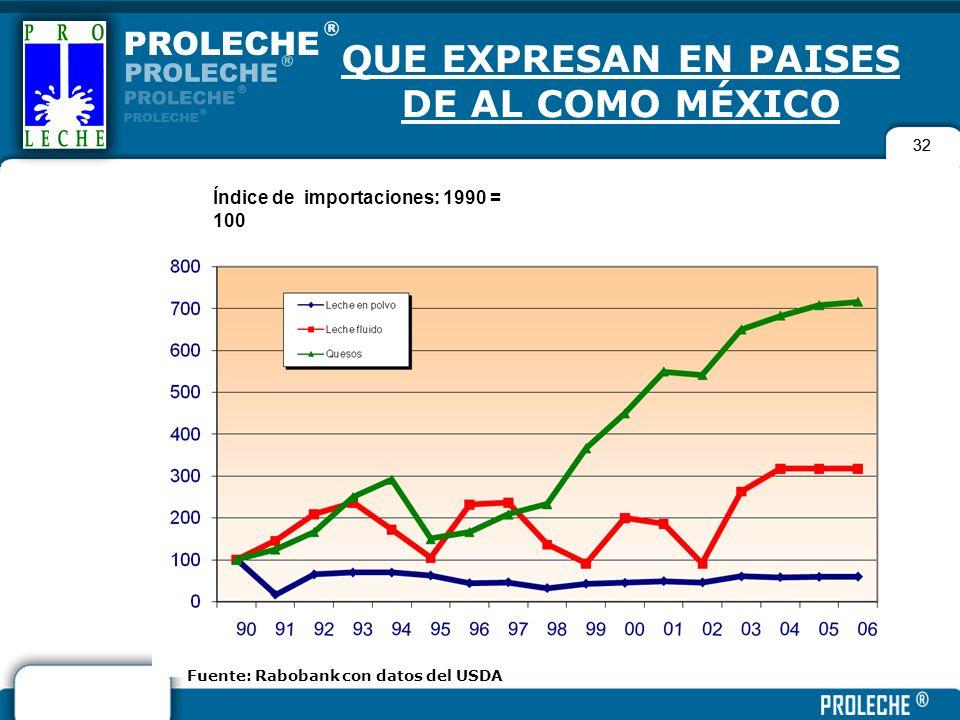 32 QUE EXPRESAN EN PAISES DE AL COMO MÉXICO 32 Fuente: Rabobank con datos del USDA Índice de importaciones: 1990 = 100
